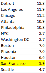 top cities unemployment rate