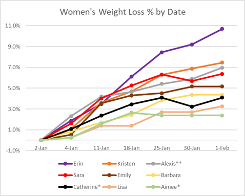 what i learned from a weight loss challenge